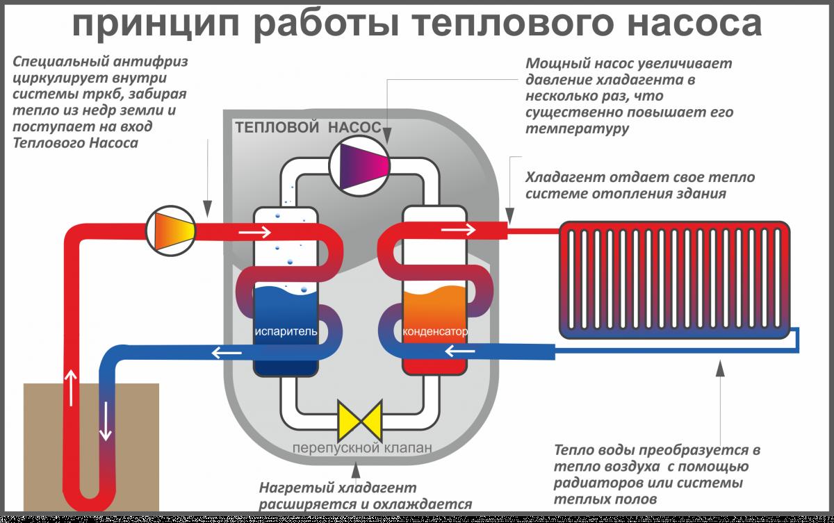 Принцип действия теплового насоса для обогрева дома